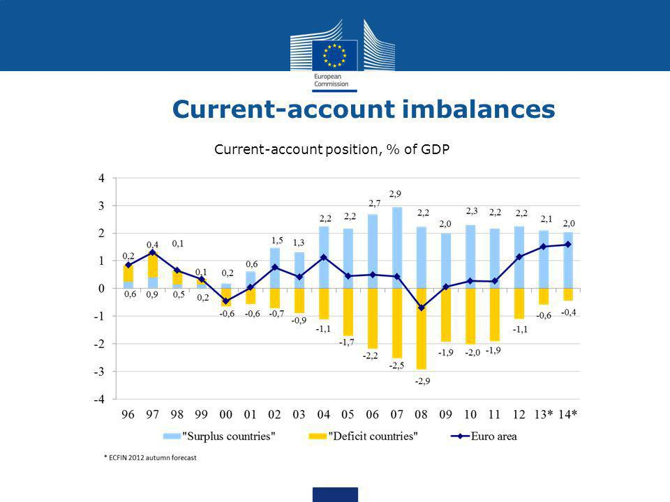 Current-account imbalances Current-account position, % of GDP