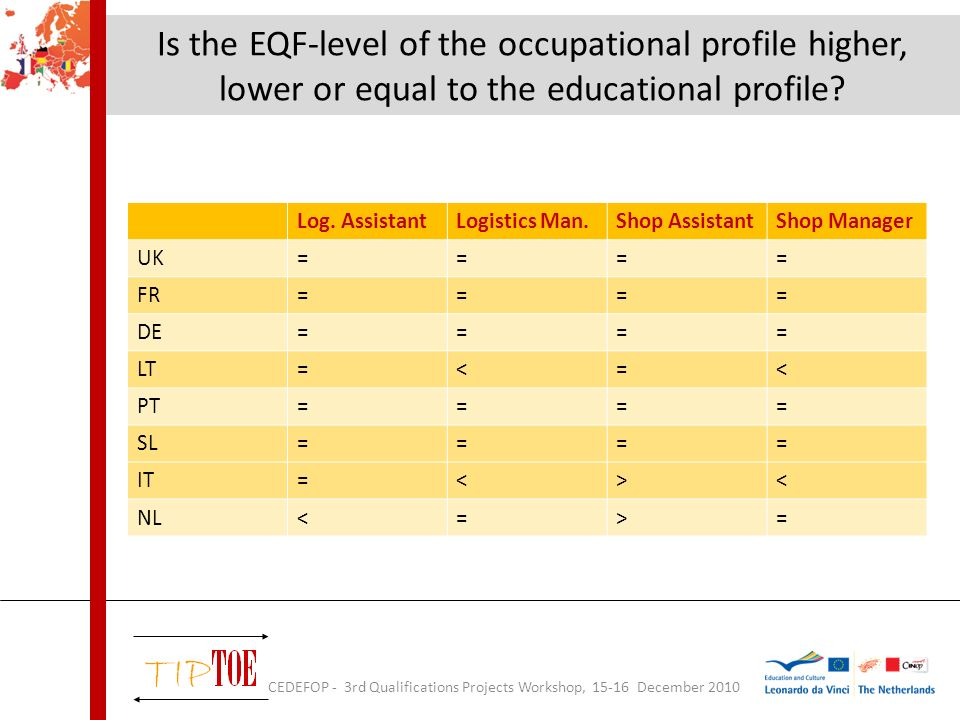 Is the EQF-level of the occupational profile higher, lower or equal to the educational profile.