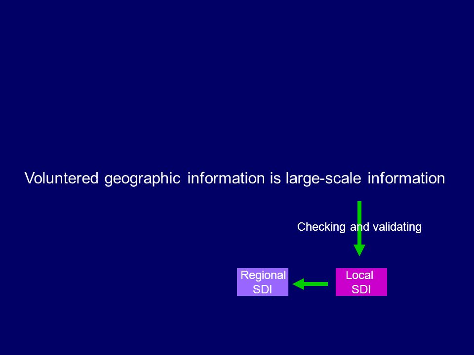 Voluntered geographic information is large-scale information Checking and validating Regional SDI Local SDI