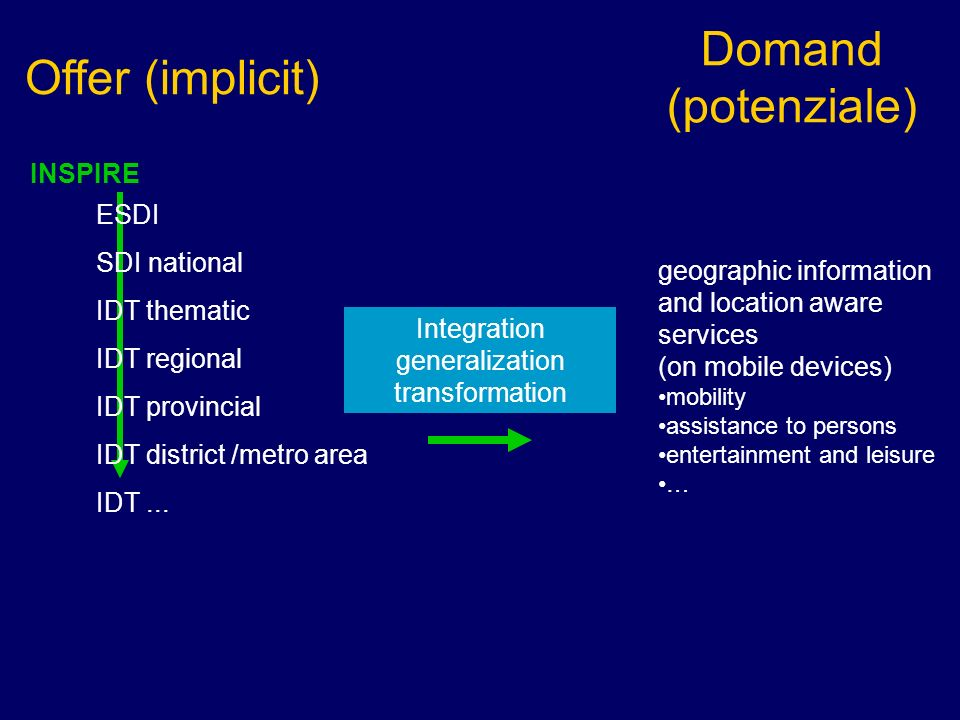 Integration generalization transformation ESDI SDI national IDT thematic IDT regional IDT provincial IDT district /metro area IDT...