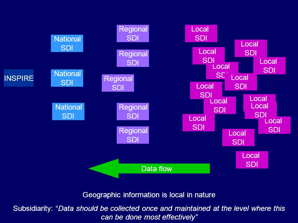 Geographic information is local in nature Subsidiarity: Data should be collected once and maintained at the level where this can be done most effectively INSPIRE National SDI Regional SDI Local SDI Regional SDI Local SDI Regional SDI Local SDI Regional SDI Local SDI Local SDI Local SDI Local SDI National SDI National SDI Data flow Regional SDI Local SDI Local SDI Local SDI Local SDI Local SDI Local SDI Local SDI Local SDI Local SDI Local SDI Local SDI Local SDI Local SDI