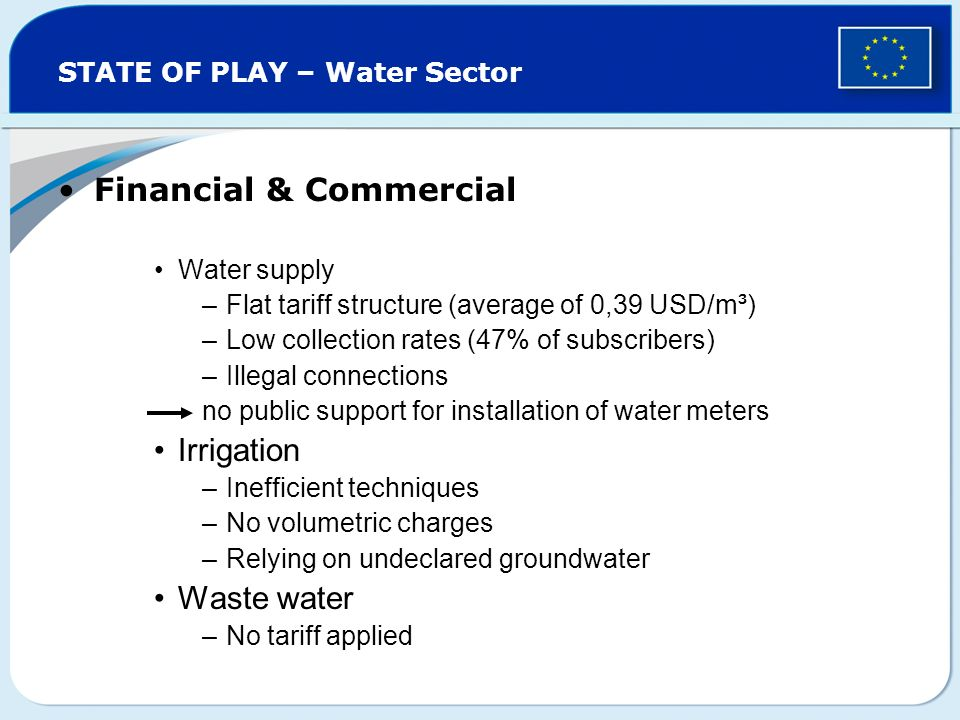 STATE OF PLAY – Water Sector Financial & Commercial Water supply –Flat tariff structure (average of 0,39 USD/m³) –Low collection rates (47% of subscribers) –Illegal connections no public support for installation of water meters Irrigation –Inefficient techniques –No volumetric charges –Relying on undeclared groundwater Waste water –No tariff applied