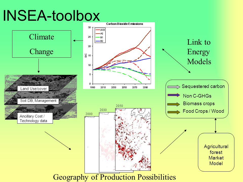 INSEA-toolbox Land Use/cover Soil DB, Management Ancillary Cost / Technology data Non C-GHGs Biomass crops Sequestered carbon 2030 2000 2050 Climate Change Geography of Production Possibilities Link to Energy Models Food Crops / Wood Agricultural forest Market Model