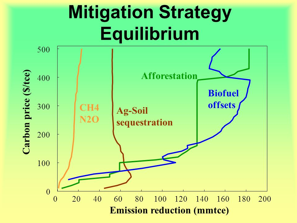 Mitigation Strategy Equilibrium 0 100 200 300 400 500 020406080100120140160180200 Carbon price ($/tce) Emission reduction (mmtce) CH4 N2O Ag-Soil sequestration Afforestation Biofuel offsets