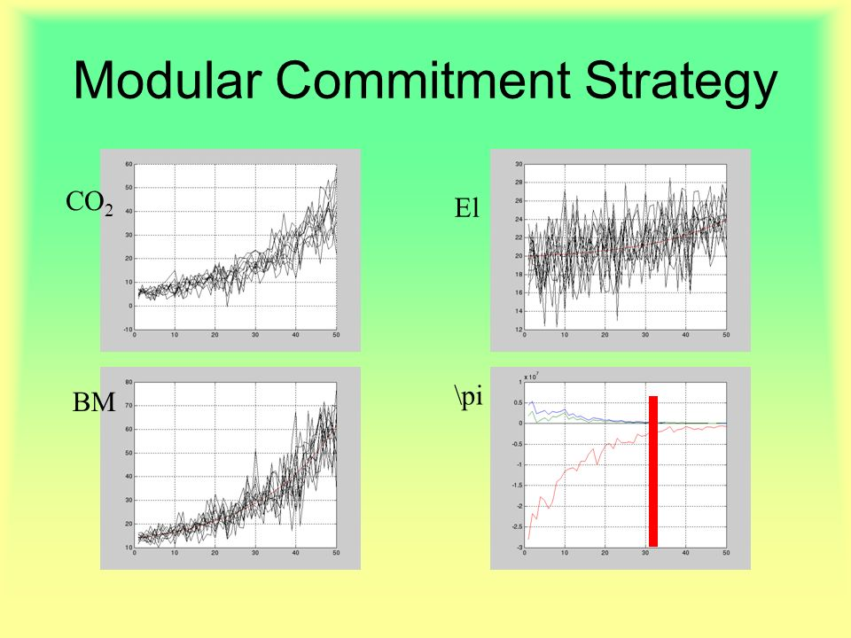 Modular Commitment Strategy CO 2 El BM \pi