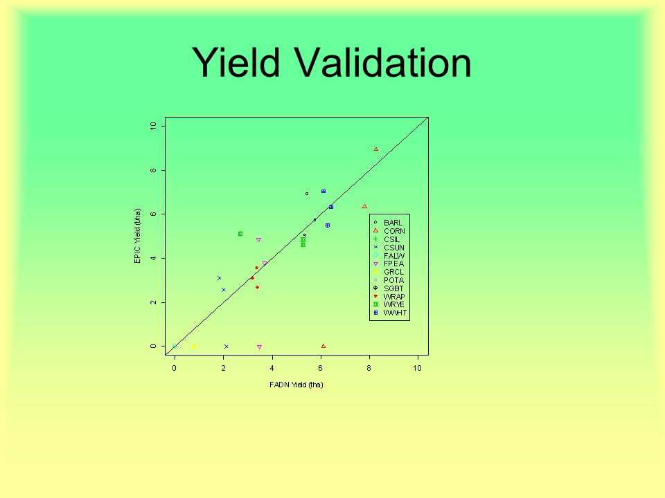 Yield Validation