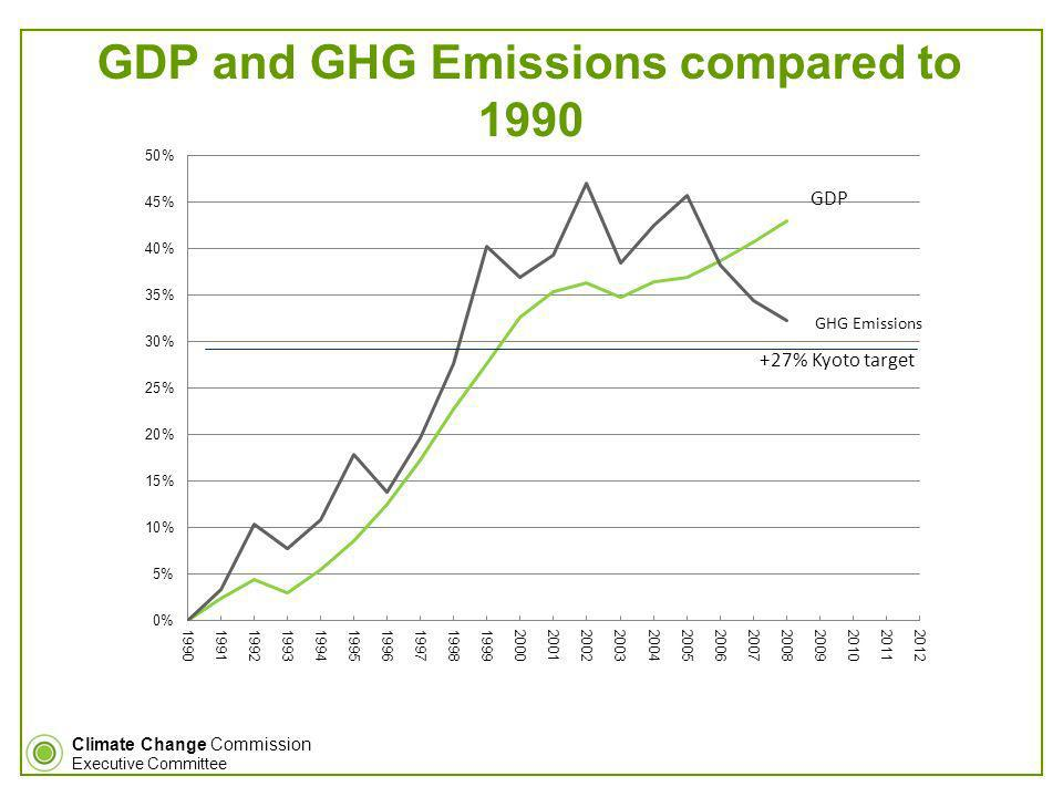 Climate Change Commission Executive Committee GDP GHG Emissions GDP and GHG Emissions compared to 1990 +27% Kyoto target