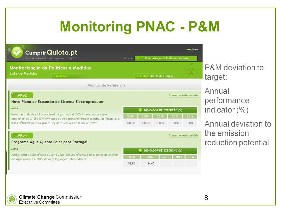 Climate Change Commission Executive Committee Monitoring PNAC - P&M P&M deviation to target: Annual performance indicator (%) Annual deviation to the emission reduction potential 8