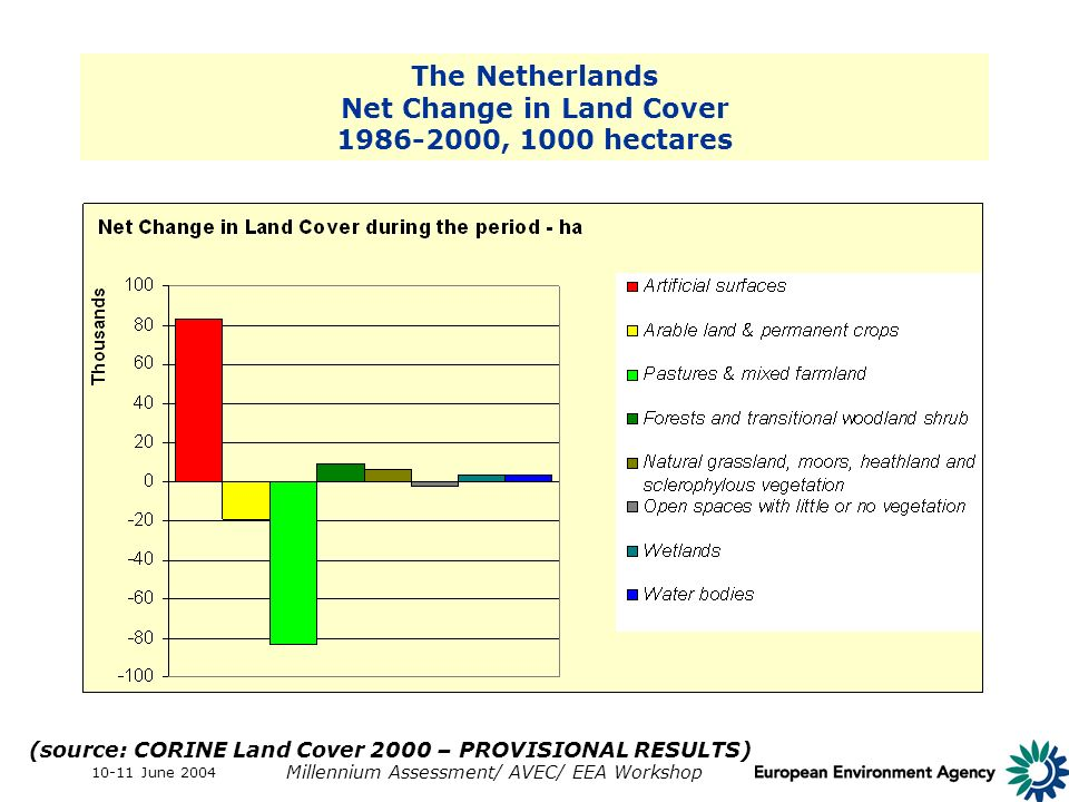 10-11 June 2004 Millennium Assessment/ AVEC/ EEA Workshop The Netherlands Net Change in Land Cover 1986-2000, 1000 hectares (source: CORINE Land Cover 2000 – PROVISIONAL RESULTS)