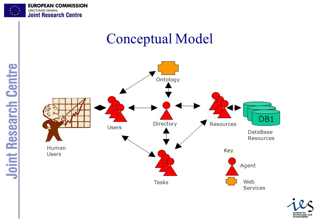 7 Conceptual Model DB1 Resources Key Directory DB1 Ontology Tasks Agent DataBase Resources Users Human Users Web Services