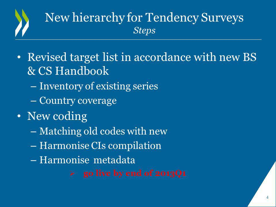 New hierarchy for Tendency Surveys Steps Revised target list in accordance with new BS & CS Handbook – Inventory of existing series – Country coverage New coding – Matching old codes with new – Harmonise CIs compilation – Harmonise metadata go live by end of 2013Q1 4