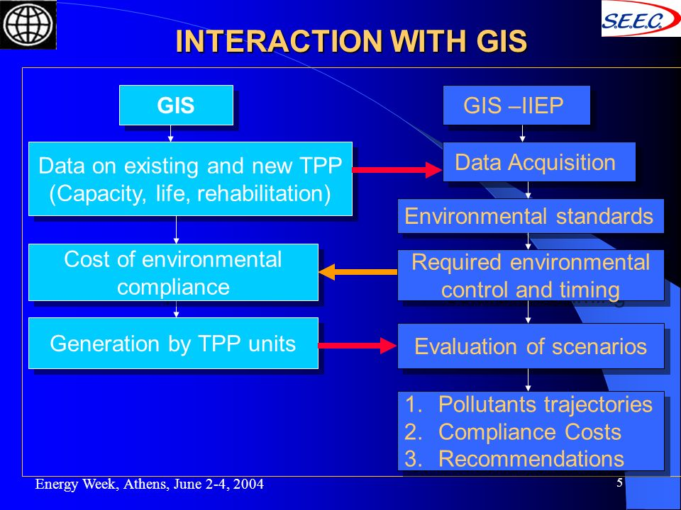 5 INTERACTION WITH GIS Energy Week, Athens, June 2-4, 2004 GIS –IIEP GIS Data Acquisition Data on existing and new TPP (Capacity, life, rehabilitation) Data on existing and new TPP (Capacity, life, rehabilitation) Environmental standards Required environmental control and timing Required environmental control and timing Cost of environmental compliance Cost of environmental compliance Generation by TPP units Evaluation of scenarios 1.Pollutants trajectories 2.Compliance Costs 3.Recommendations 1.Pollutants trajectories 2.Compliance Costs 3.Recommendations