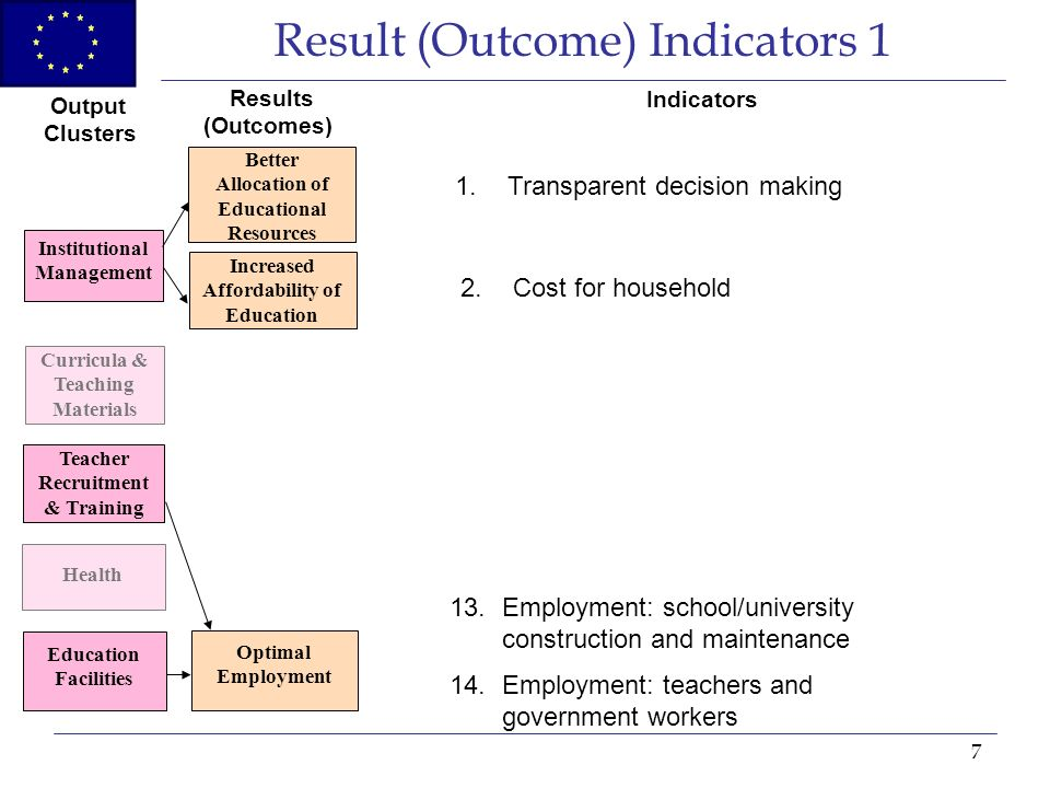 7 Result (Outcome) Indicators 1 Institutional Management Curricula & Teaching Materials Teacher Recruitment & Training Education Facilities Health Better Allocation of Educational Resources Increased Affordability of Education Optimal Employment Output Clusters Results (Outcomes) Indicators 1.Transparent decision making 2.Cost for household 13.Employment: school/university construction and maintenance 14.Employment: teachers and government workers