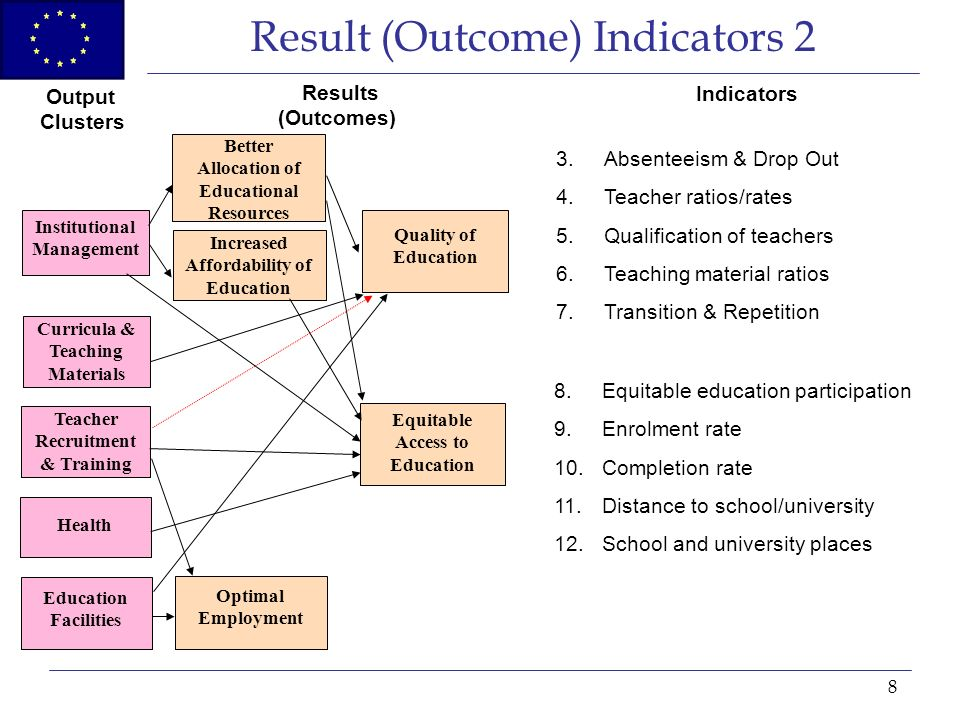 8 Result (Outcome) Indicators 2 Institutional Management Curricula & Teaching Materials Teacher Recruitment & Training Education Facilities Health Better Allocation of Educational Resources Increased Affordability of Education Optimal Employment Equitable Access to Education Quality of Education Output Clusters Results (Outcomes) Indicators 3.Absenteeism & Drop Out 4.Teacher ratios/rates 5.Qualification of teachers 6.Teaching material ratios 7.Transition & Repetition 8.Equitable education participation 9.Enrolment rate 10.Completion rate 11.Distance to school/university 12.School and university places