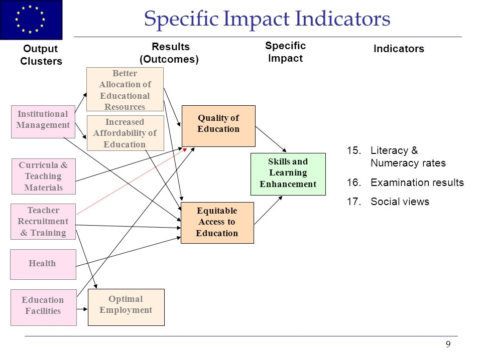 9 Specific Impact Indicators Institutional Management Curricula & Teaching Materials Teacher Recruitment & Training Education Facilities Health Better Allocation of Educational Resources Increased Affordability of Education Optimal Employment Skills and Learning Enhancement Equitable Access to Education Quality of Education Output Clusters Results (Outcomes) Specific Impact Indicators 15.Literacy & Numeracy rates 16.Examination results 17.Social views