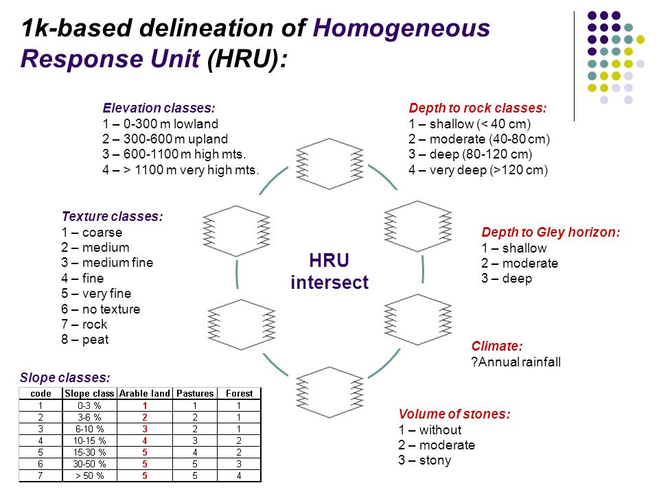 HRU intersect Slope classes: 1k-based delineation of Homogeneous Response Unit (HRU): Texture classes: 1 – coarse 2 – medium 3 – medium fine 4 – fine 5 – very fine 6 – no texture 7 – rock 8 – peat Depth to rock classes: 1 – shallow (< 40 cm) 2 – moderate (40-80 cm) 3 – deep (80-120 cm) 4 – very deep (>120 cm) Depth to Gley horizon: 1 – shallow 2 – moderate 3 – deep Volume of stones: 1 – without 2 – moderate 3 – stony Elevation classes: 1 – 0-300 m lowland 2 – 300-600 m upland 3 – 600-1100 m high mts.