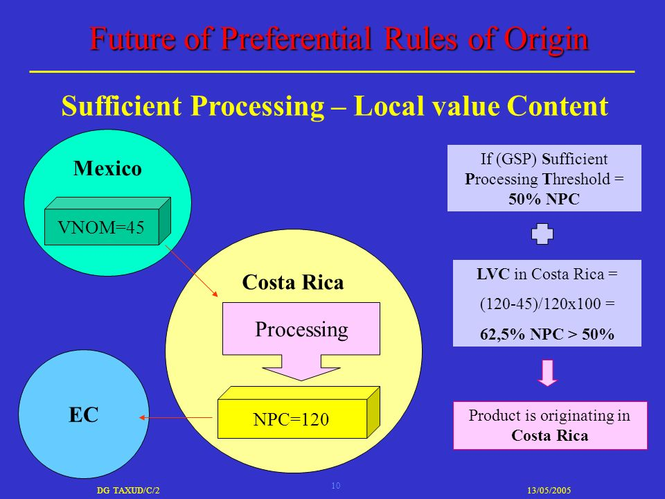 10 DG TAXUD/C/213/05/2005 Future of Preferential Rules of Origin Sufficient Processing – Local value Content Mexico Costa Rica VNOM=45 NPC=120 Processing EC LVC in Costa Rica = (120-45)/120x100 = 62,5% NPC > 50% If (GSP) Sufficient Processing Threshold = 50% NPC Product is originating in Costa Rica