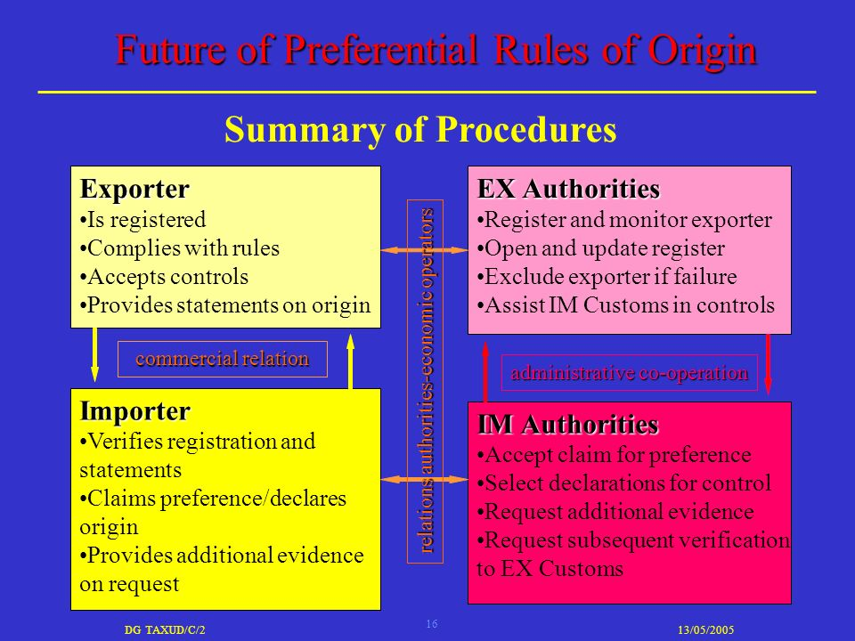 16 DG TAXUD/C/213/05/2005 Future of Preferential Rules of Origin Summary of Procedures Exporter Is registered Complies with rules Accepts controls Provides statements on origin IM Authorities Accept claim for preference Select declarations for control Request additional evidence Request subsequent verification to EX Customs Importer Verifies registration and statements Claims preference/declares origin Provides additional evidence on request EX Authorities Register and monitor exporter Open and update register Exclude exporter if failure Assist IM Customs in controls commercial relation administrative co-operation relations authorities-economic operators