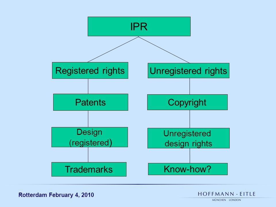 Rotterdam February 4, 2010 IPR Registered rights Unregistered rights Patents Copyright Design (registered ) Unregistered design rights Trademarks Know-how