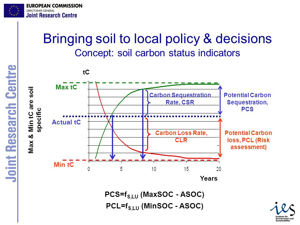 8 Bringing soil to local policy & decisions Concept: soil carbon status indicators Max tC Min tC Actual tC Max & Min tC are soil specific Years tC Potential Carbon Sequestration, PCS Carbon Sequestration Rate, CSR Potential Carbon loss, PCL (Risk assessment) Carbon Loss Rate, CLR PCS=f S,LU (MaxSOC - ASOC) PCL=f S,LU (MinSOC - ASOC)