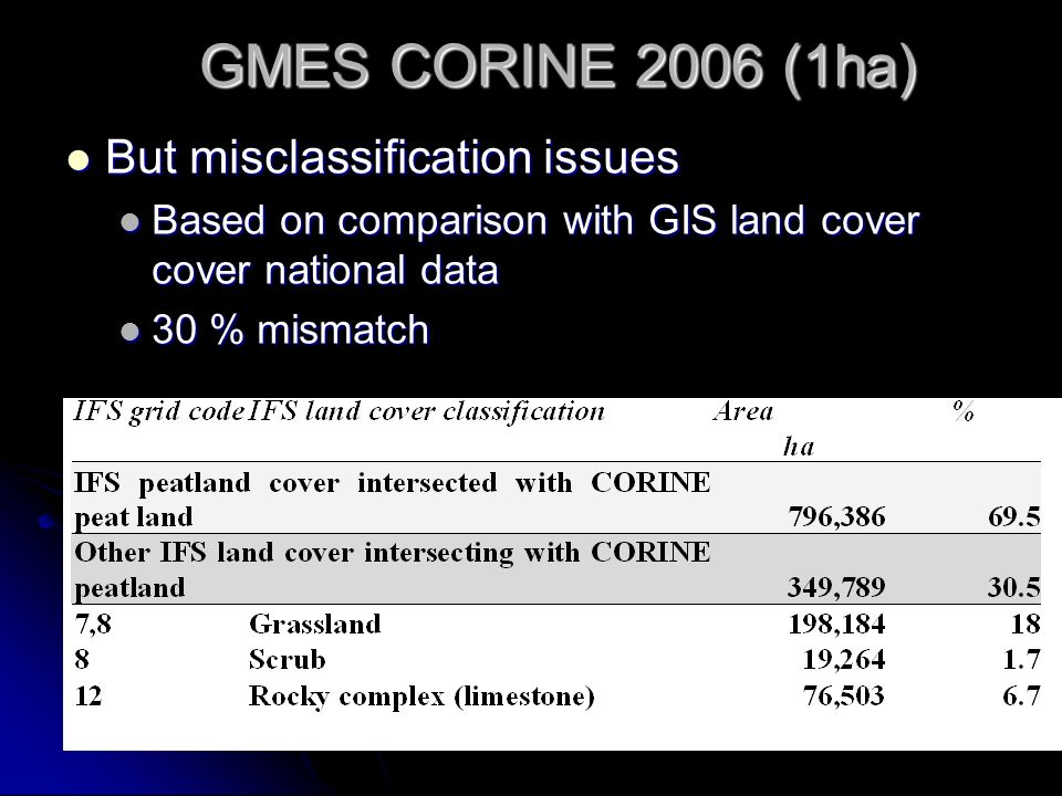 GMES CORINE 2006 (1ha) But misclassification issues But misclassification issues Based on comparison with GIS land cover cover national data Based on comparison with GIS land cover cover national data 30 % mismatch 30 % mismatch