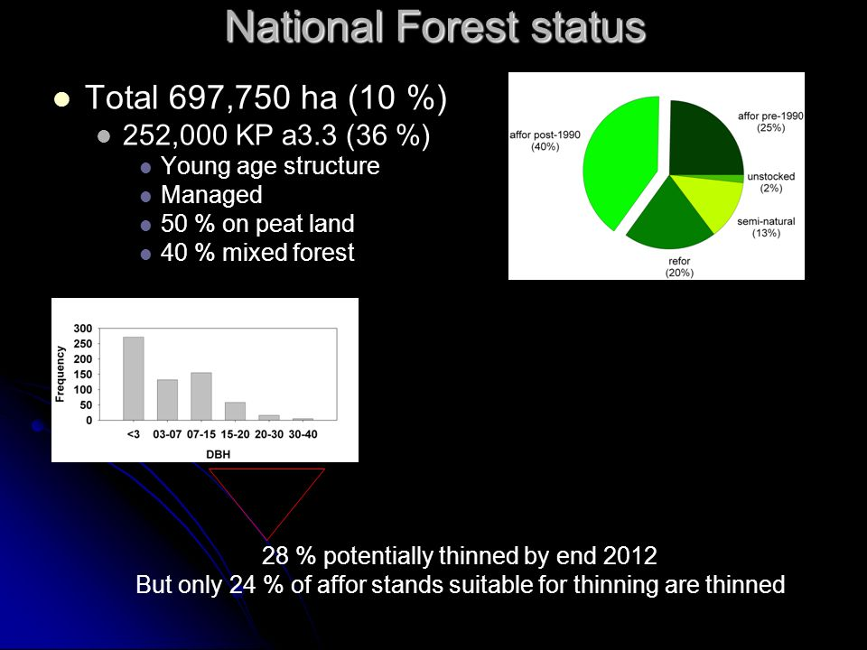 Total 697,750 ha (10 %) 252,000 KP a3.3 (36 %) Young age structure Managed 50 % on peat land 40 % mixed forest National Forest status 28 % potentially thinned by end 2012 But only 24 % of affor stands suitable for thinning are thinned