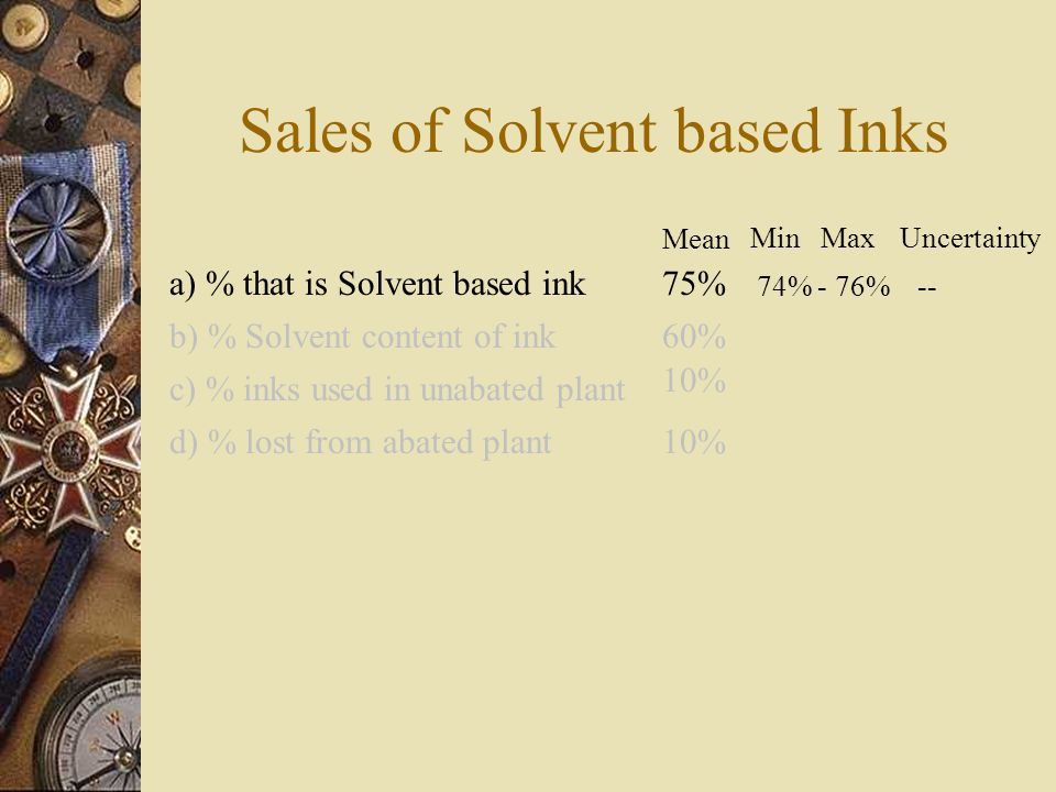 Sales of Solvent based Inks a) % that is Solvent based ink b) % Solvent content of ink c) % inks used in unabated plant d) % lost from abated plant 75% 60% 10% MinMaxUncertainty Mean 74% - 76% --