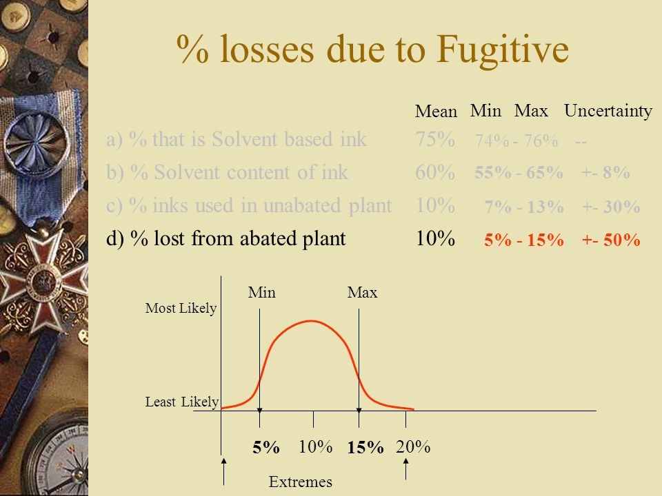 10% 20% Extremes 5%15% Most Likely Least Likely MinMaxUncertainty Mean 55% - 65% +- 8% 60% 10% a) % that is Solvent based ink b) % Solvent content of ink c) % inks used in unabated plant d) % lost from abated plant 75% 74% - 76% -- 7% - 13% +- 30% % losses due to Fugitive 5% - 15% +- 50% MinMax
