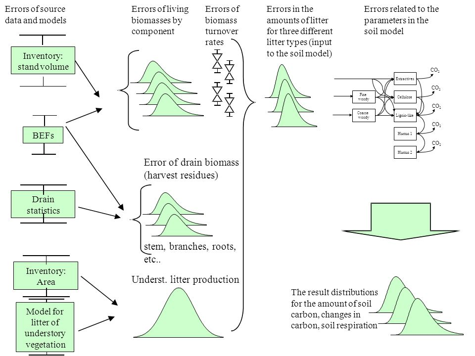 Laskennan kulku Model for litter of understory vegetation Inventory: stand volume BEFs Errors of living biomasses by component Errors of biomass turnover rates Errors in the amounts of litter for three different litter types (input to the soil model) Inventory: Area Drain statistics Error of drain biomass (harvest residues) Errors of source data and models The result distributions for the amount of soil carbon, changes in carbon, soil respiration Errors related to the parameters in the soil model stem, branches, roots, etc..