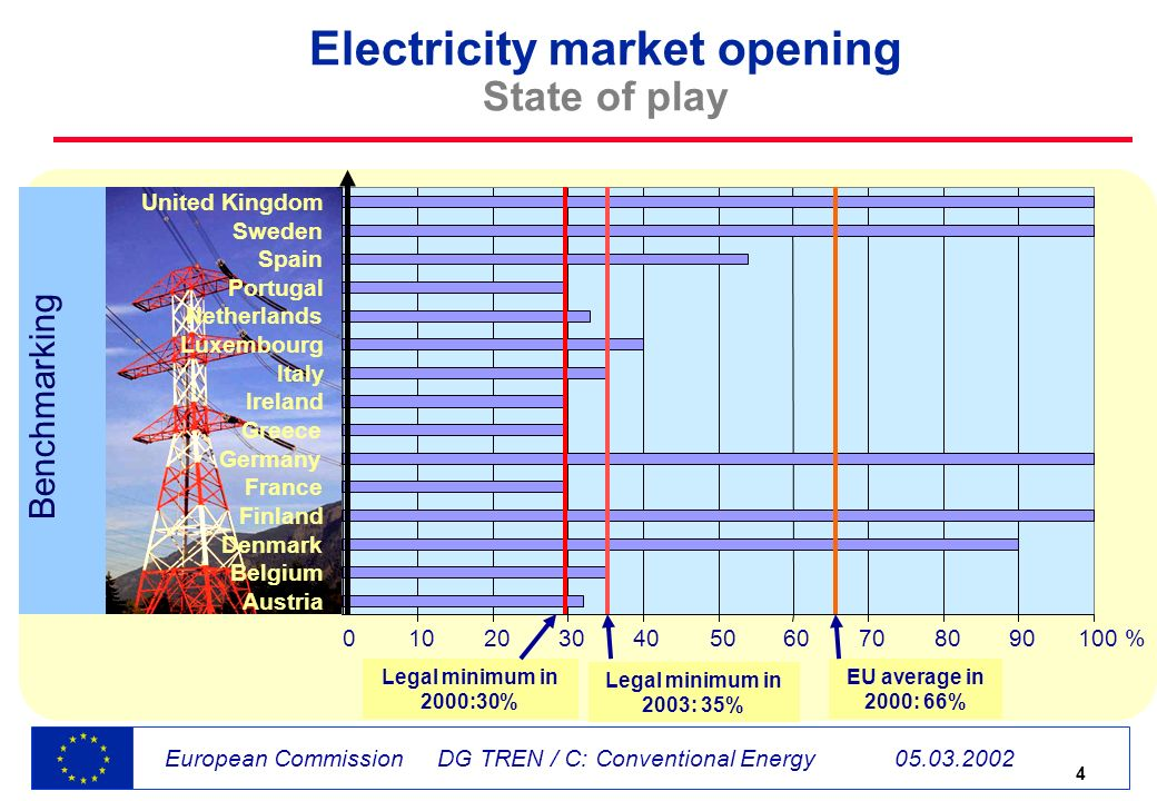 4 European Commission DG TREN / C: Conventional Energy Electricity market opening State of play Austria Belgium Denmark Finland France Germany Greece Ireland Italy Luxembourg Netherlands Portugal Spain Sweden United Kingdom Legal minimum in 2000:30% EU average in 2000: 66% % Legal minimum in 2003: 35% Benchmarking
