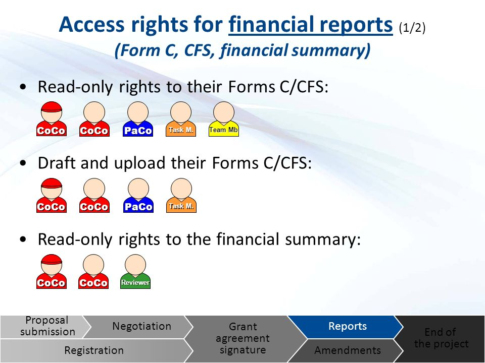 ReviewerCoCo CoCo Access rights for financial reports (1/2) (Form C, CFS, financial summary) Read-only rights to their Forms C/CFS: Draft and upload their Forms C/CFS: Read-only rights to the financial summary: Proposal submission End of the project Reports Amendments Grant agreement signature Negotiation Registration Team Mb Task M.