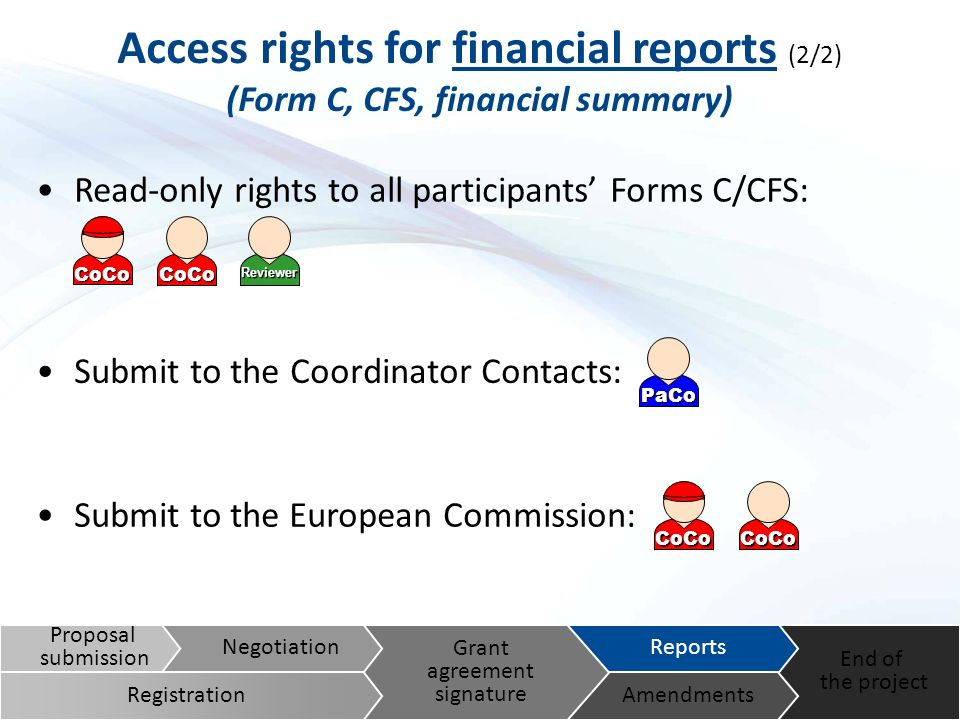 Submit to the Coordinator Contacts: Submit to the European Commission: Access rights for financial reports (2/2) (Form C, CFS, financial summary) Read-only rights to all participants Forms C/CFS: Proposal submission End of the project Reports Amendments Grant agreement signature Negotiation Registration ReviewerCoCo CoCo PaCo CoCo CoCo