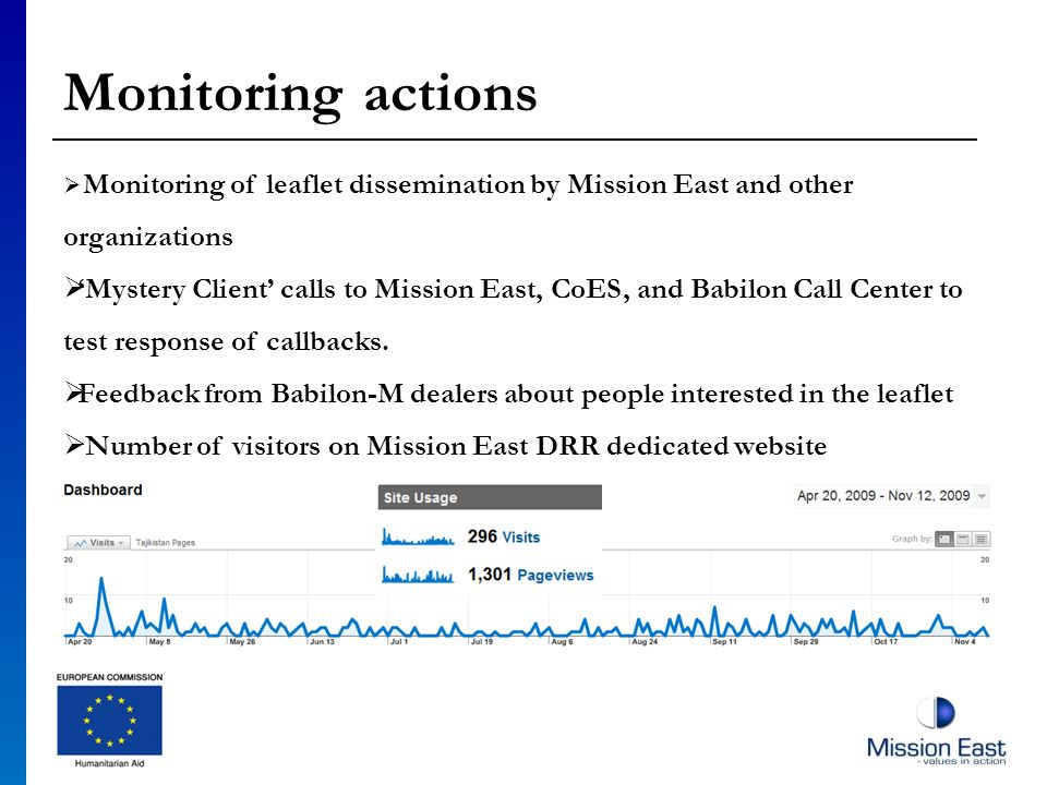 Monitoring actions Monitoring of leaflet dissemination by Mission East and other organizations Mystery Client calls to Mission East, CoES, and Babilon Call Center to test response of callbacks.