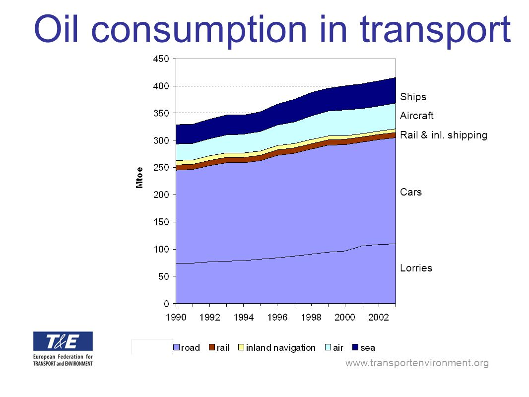 Oil consumption in transport Ships Aircraft Rail & inl.
