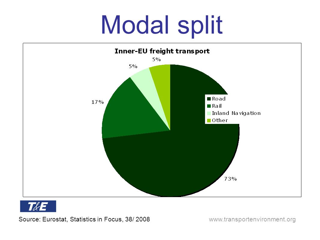 Modal split Source: Eurostat, Statistics in Focus, 38/ 2008