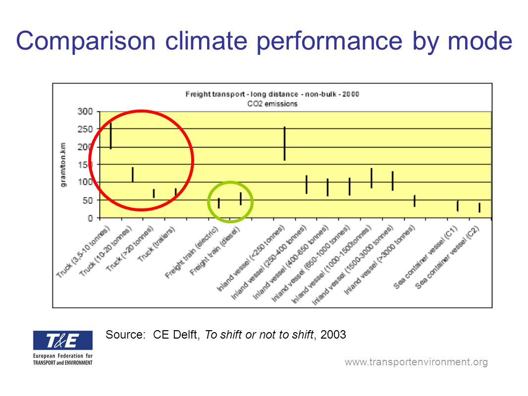 Comparison climate performance by mode Source: CE Delft, To shift or not to shift, 2003
