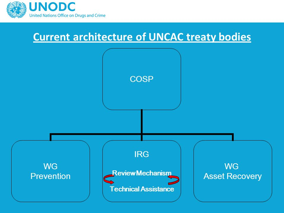 Current architecture of UNCAC treaty bodies COSP WG Prevention IRG Review Mechanism Technical Assistance WG Asset Recovery