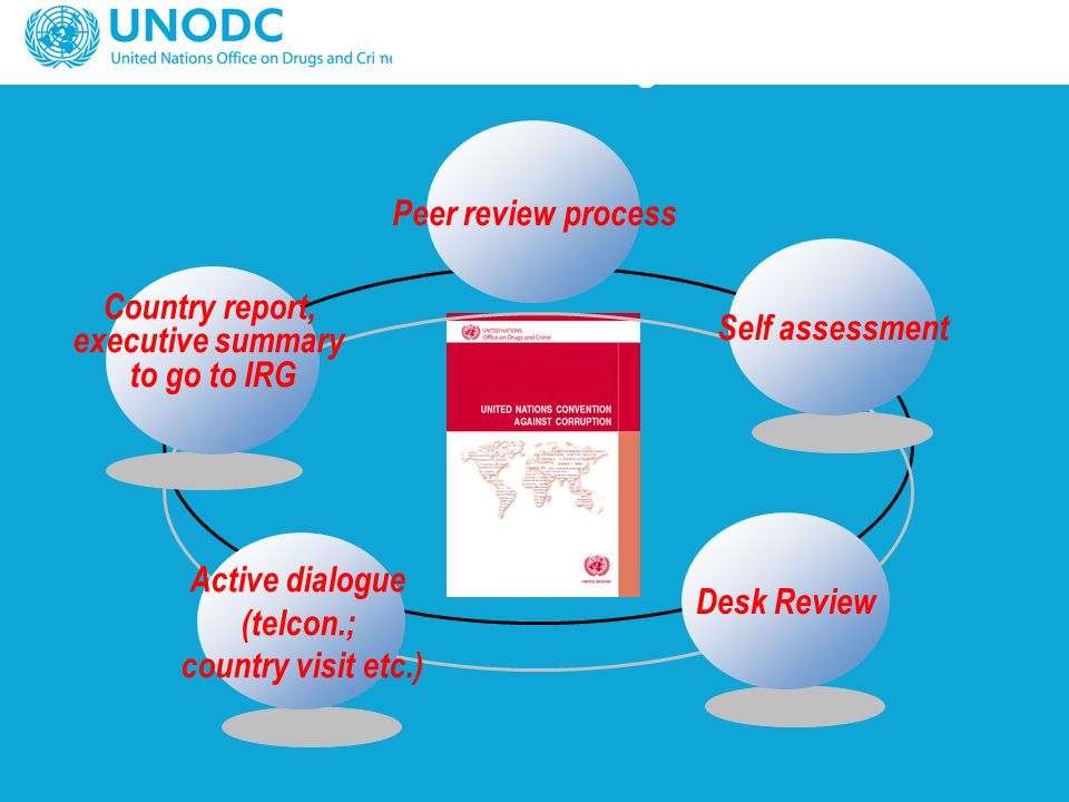 The review stages Country report, executive summary to go to IRG Self assessment Peer review process Desk Review Active dialogue (telcon.; country visit etc.)