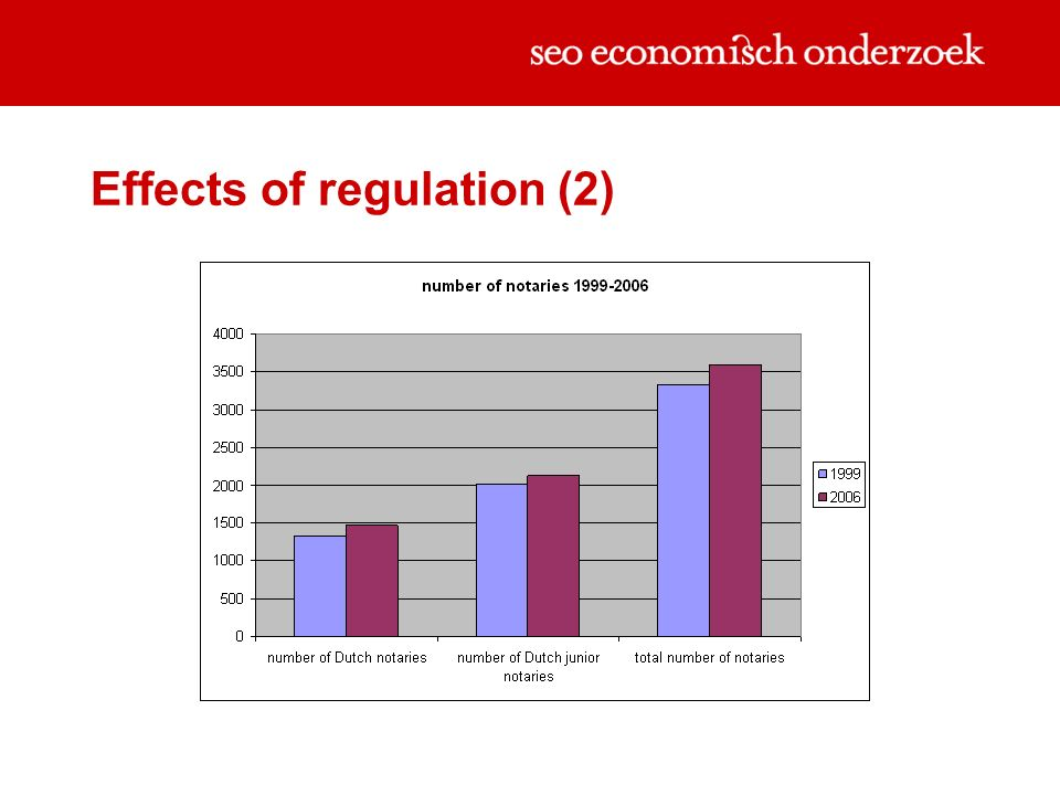 Effects of regulation (2)