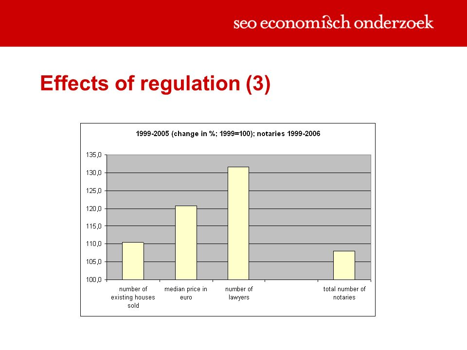 Effects of regulation (3)