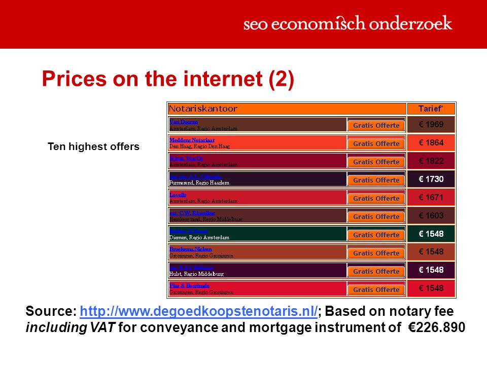 Prices on the internet (2) Ten highest offers Source: http://www.degoedkoopstenotaris.nl/; Based on notary fee including VAT for conveyance and mortgage instrument of 226.890http://www.degoedkoopstenotaris.nl/