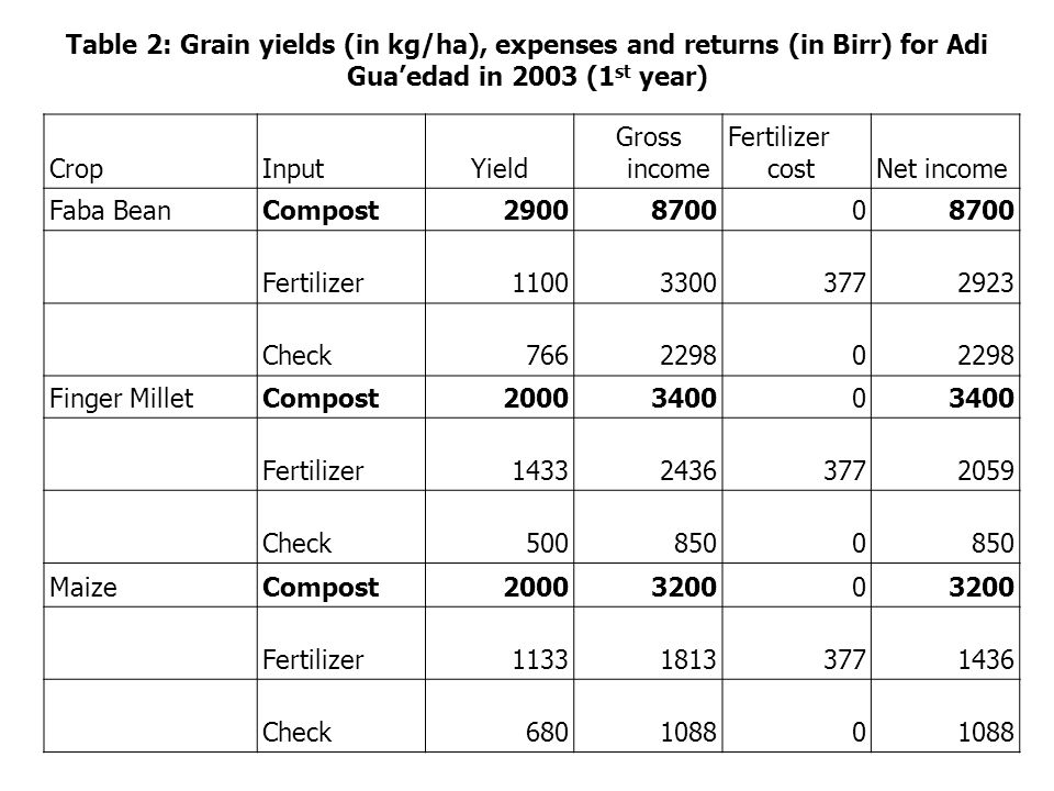 Table 1: Grain yields (in kg/ha), expenses and returns (in Birr) for Adi Nefas in 2003 (7 years) CropInputYield Gross income Fertilizer costNet income Faba BeanCompost4391131730 Check228768610 Finger MilletCompost265045050 Check83314160 MaizeCompost548087680 Check70811330 TeffCompost138438750 Fertilizer103328923772515 Check73920690 WheatCompost225056250 Fertilizer148037003773323 Check84221050 BarleyCompost163332660 Check85917180