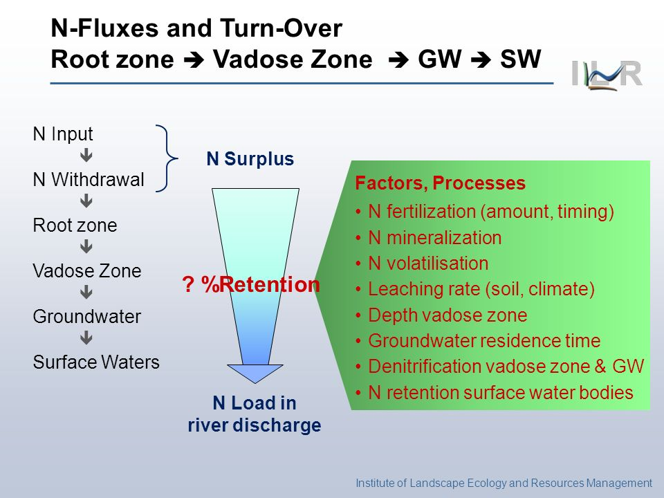 Institute of Landscape Ecology and Resources Management N-Fluxes and Turn-Over Root zone Vadose Zone GW SW N Input N Withdrawal Root zone Vadose Zone Groundwater Surface Waters N Surplus N Load in river discharge Factors, Processes N fertilization (amount, timing) N mineralization N volatilisation Leaching rate (soil, climate) Depth vadose zone Groundwater residence time Denitrification vadose zone & GW N retention surface water bodies .