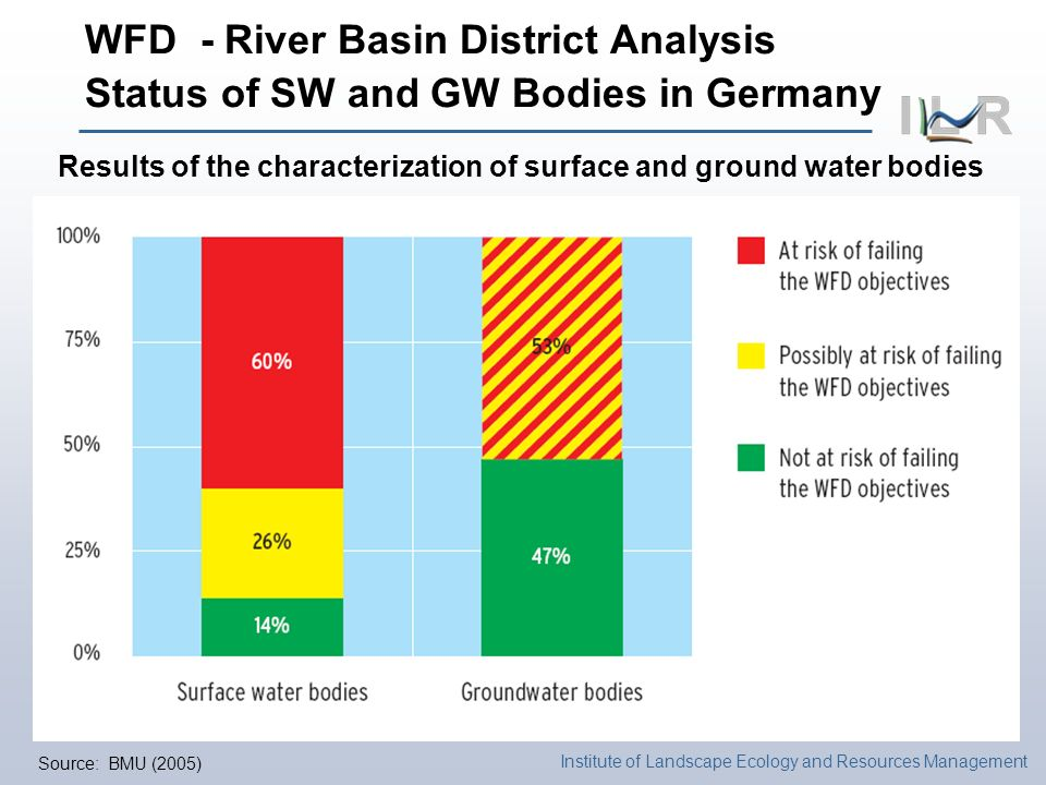Institute of Landscape Ecology and Resources Management Results of the characterization of surface and ground water bodies Source: BMU (2005) WFD - River Basin District Analysis Status of SW and GW Bodies in Germany