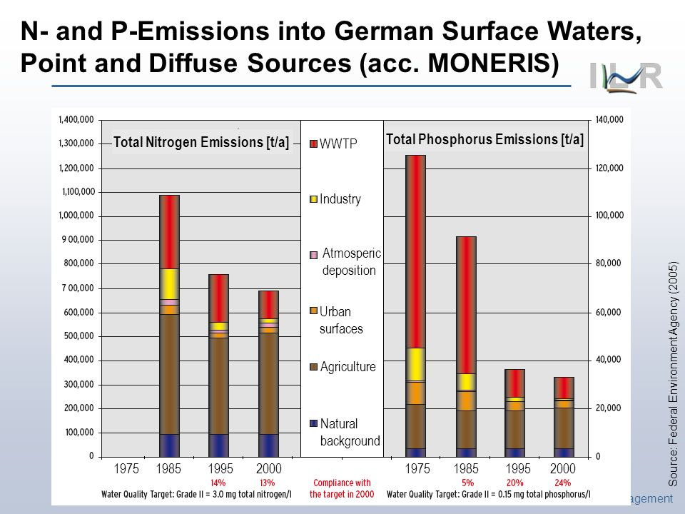 Institute of Landscape Ecology and Resources Management Source: Federal Environment Agency (2005) N- and P-Emissions into German Surface Waters, Point and Diffuse Sources (acc.