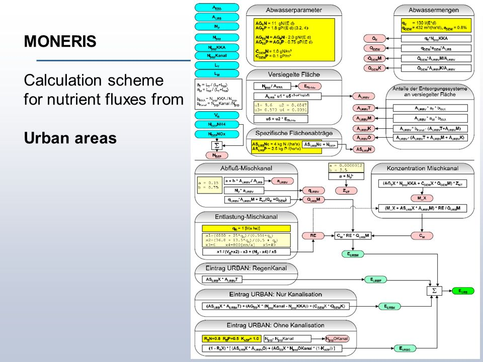 Institute of Landscape Ecology and Resources Management MONERIS Calculation scheme for nutrient fluxes from Urban areas