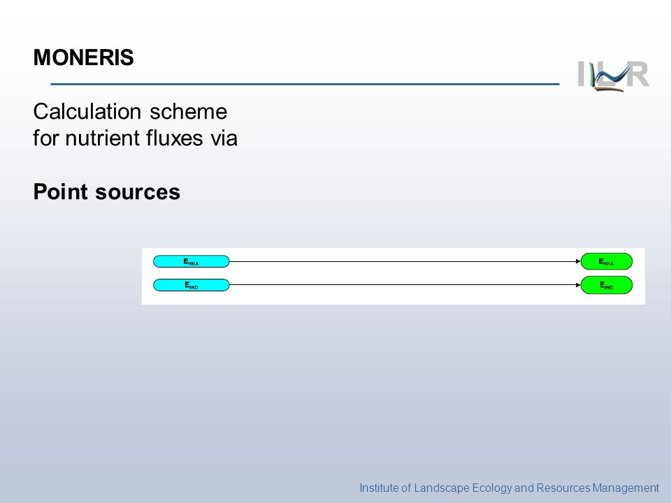 Institute of Landscape Ecology and Resources Management MONERIS Calculation scheme for nutrient fluxes via Point sources