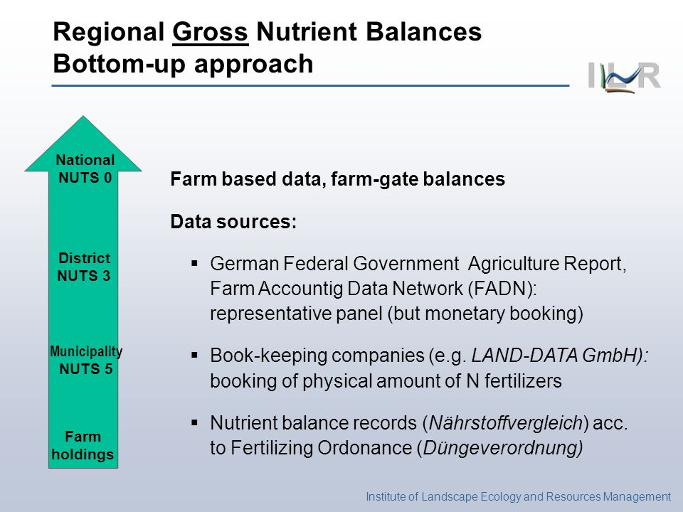 Institute of Landscape Ecology and Resources Management National NUTS 0 District NUTS 3 Municipality NUTS 5 Farm holdings Regional Gross Nutrient Balances Bottom-up approach Farm based data, farm-gate balances Data sources: German Federal Government Agriculture Report, Farm Accountig Data Network (FADN): representative panel (but monetary booking) Book-keeping companies (e.g.