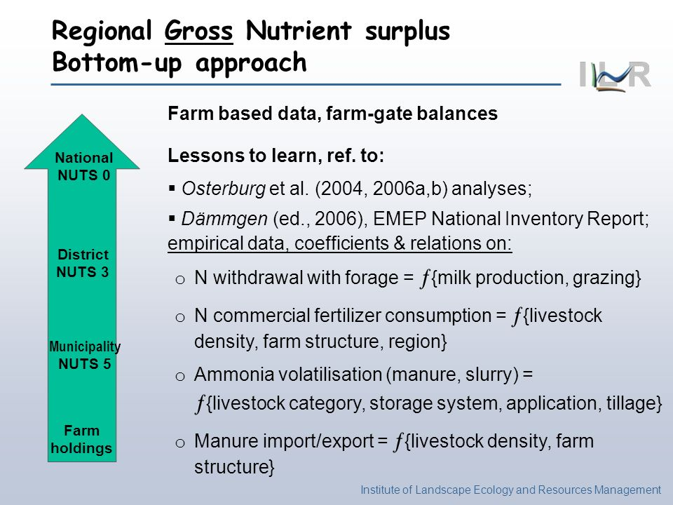 Institute of Landscape Ecology and Resources Management National NUTS 0 District NUTS 3 Municipality NUTS 5 Farm holdings Regional Gross Nutrient surplus Bottom-up approach Farm based data, farm-gate balances Lessons to learn, ref.