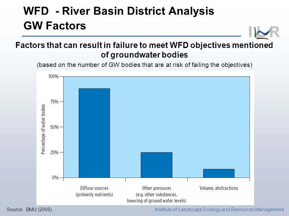 Institute of Landscape Ecology and Resources Management WFD - River Basin District Analysis GW Factors Factors that can result in failure to meet WFD objectives mentioned of groundwater bodies (based on the number of GW bodies that are at risk of failing the objectives) Source: BMU (2005)